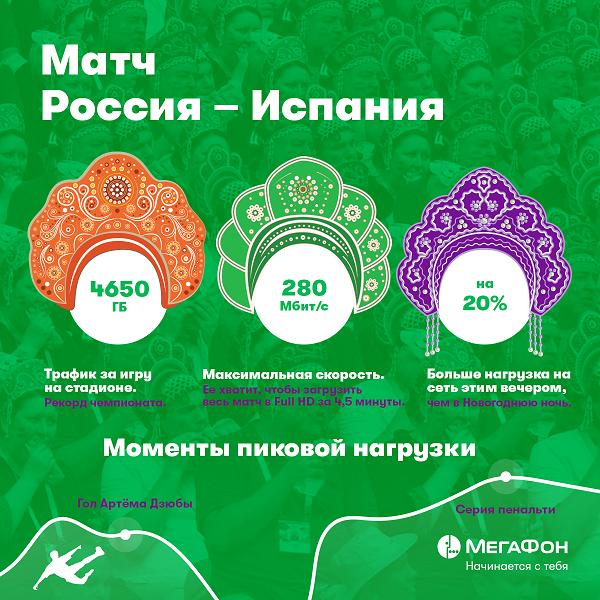 Инфографика. Россия-Испания